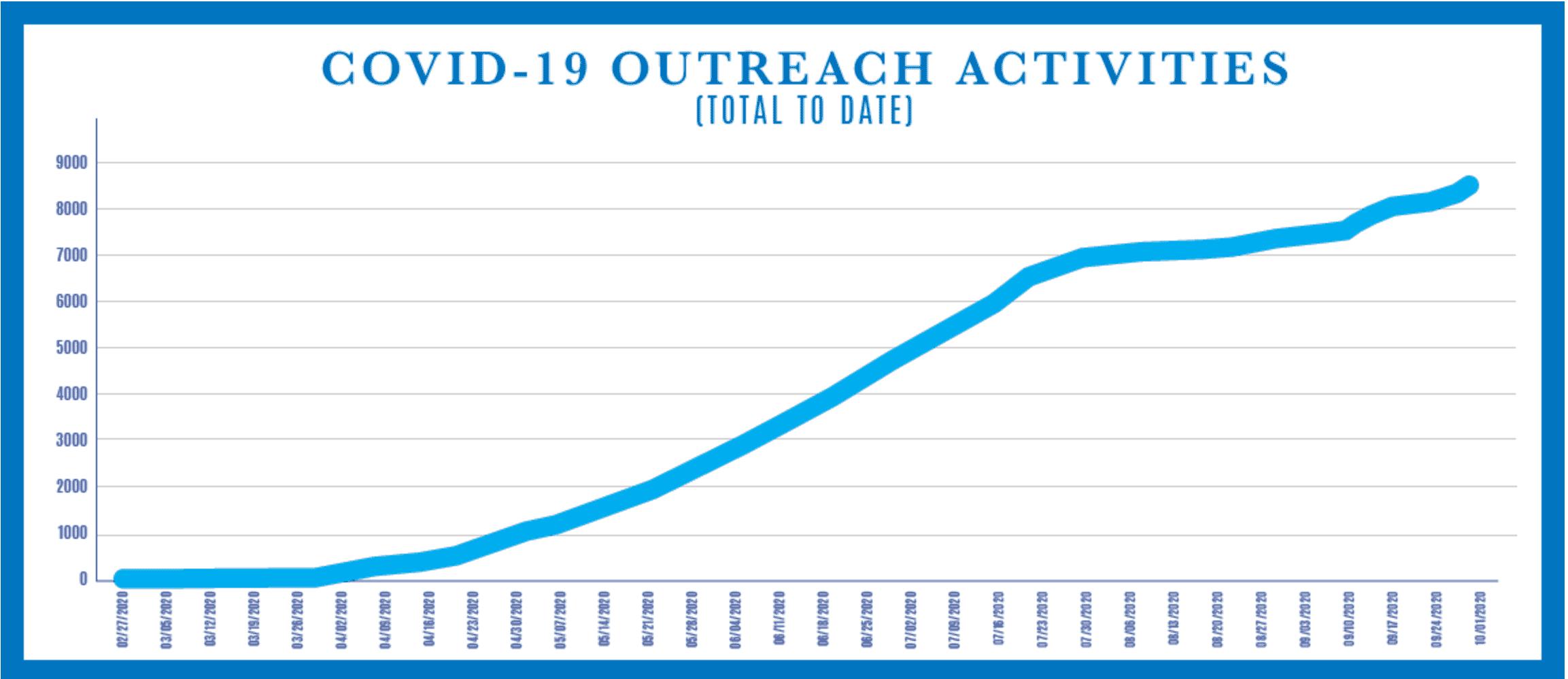 OSHA COVID Outreach Activities